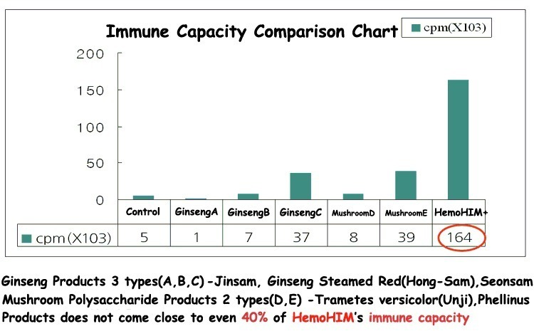 hemohim-plus-immune-capacity-comparison-chart